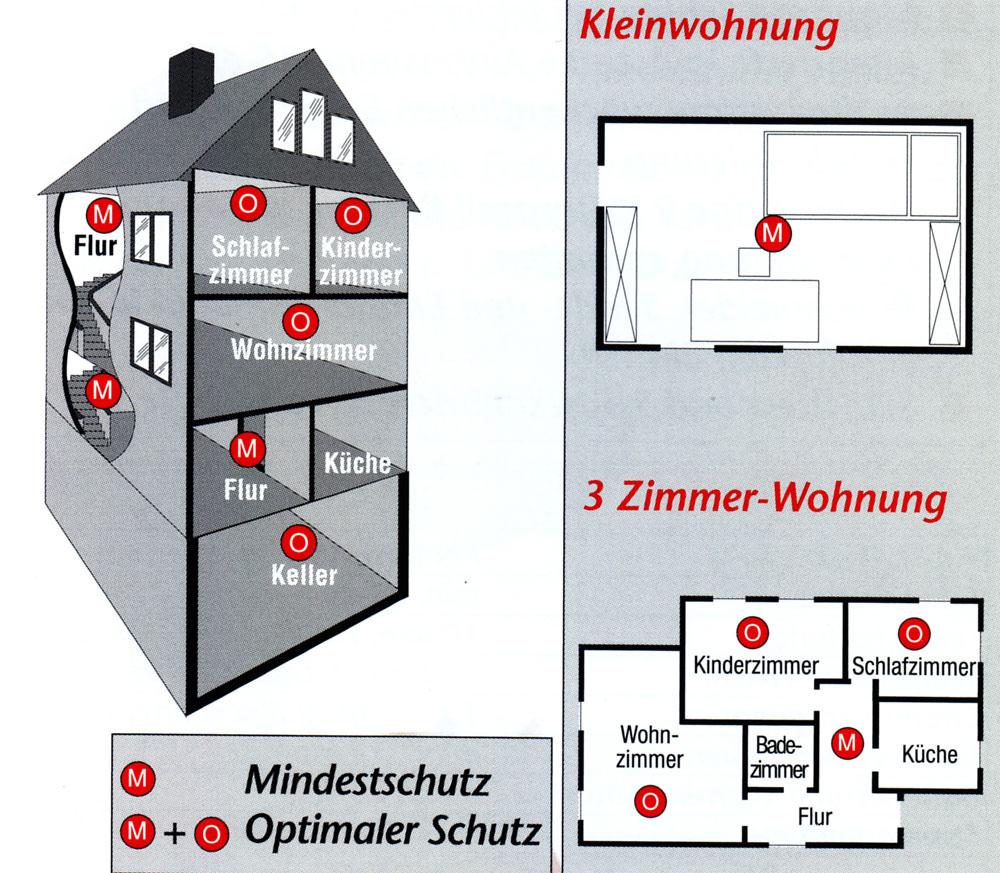 rauchmelder in der kuche safety v mit m netzkabel einziger rauchmelder chickadee vogel styled. Black Bedroom Furniture Sets. Home Design Ideas